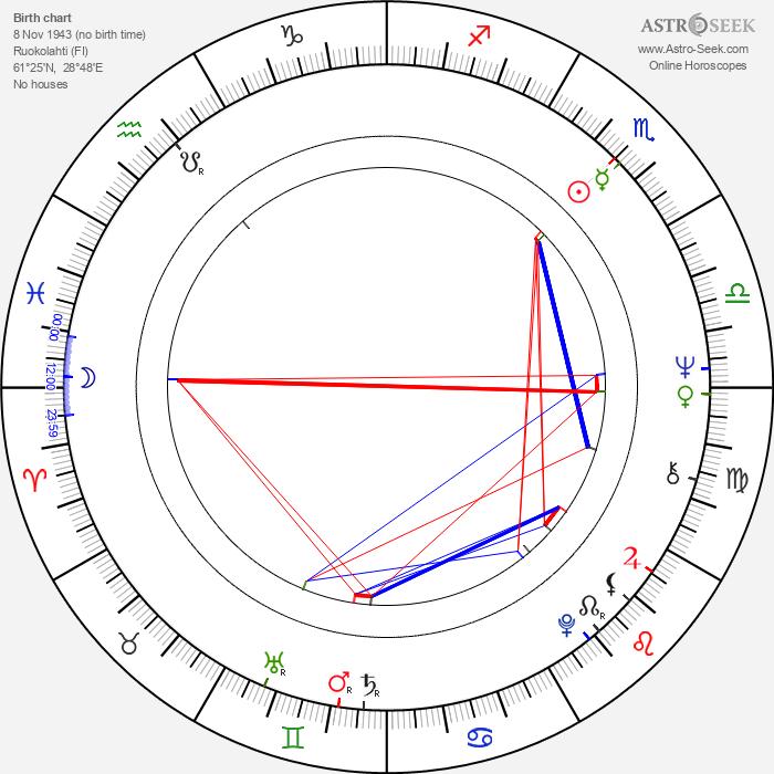 Markku Niemelä - Astrology Natal Birth Chart
