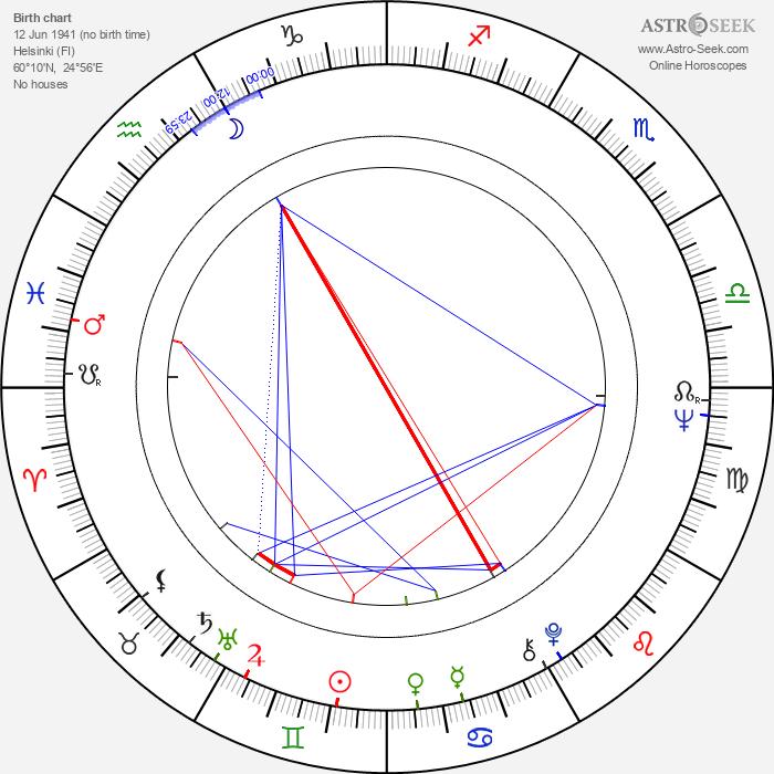 Markku Nirola - Astrology Natal Birth Chart