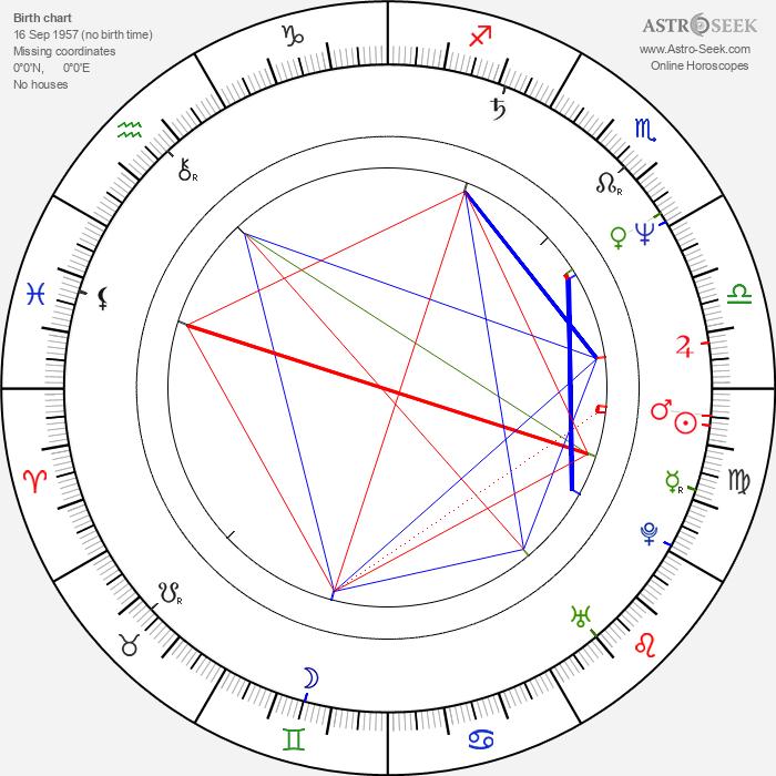Markku Pölönen - Astrology Natal Birth Chart
