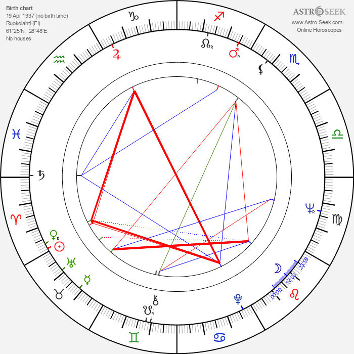 Markku Riikonen - Astrology Natal Birth Chart