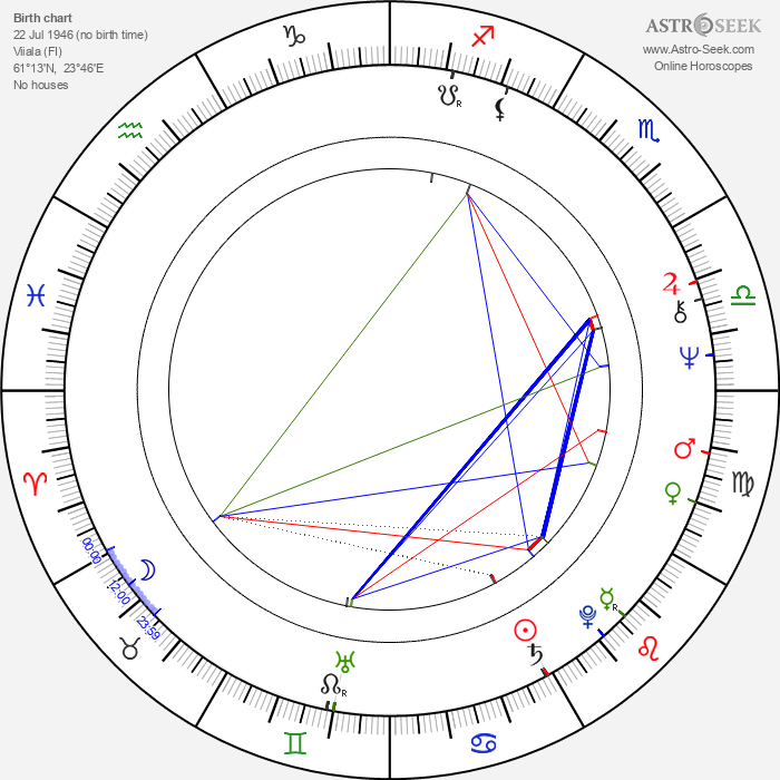 Markku Savolainen - Astrology Natal Birth Chart
