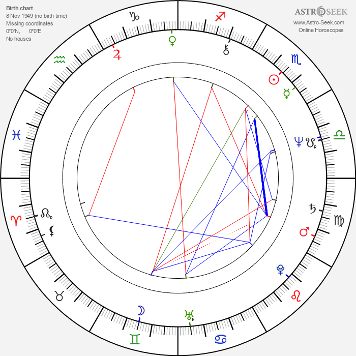 Markku Suominen - Astrology Natal Birth Chart