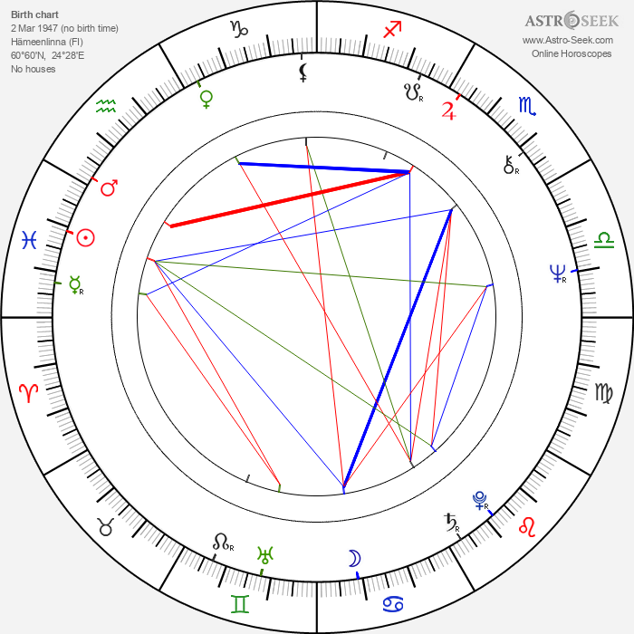 Markku Veijalainen - Astrology Natal Birth Chart