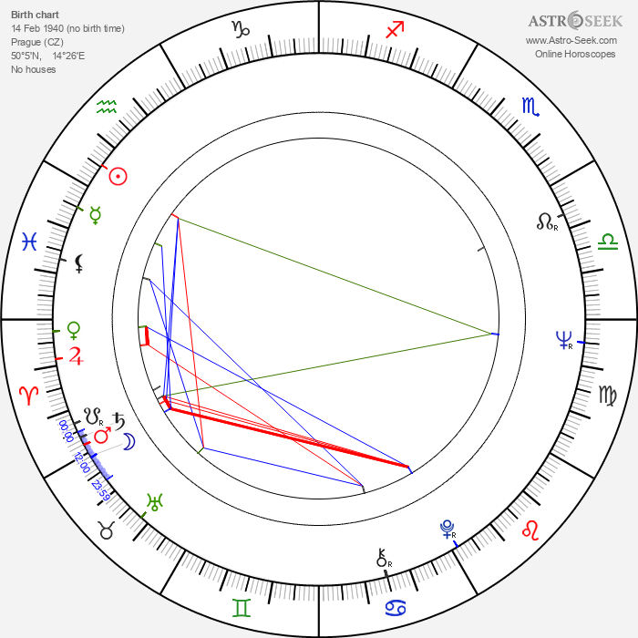 Marko Čermák - Astrology Natal Birth Chart