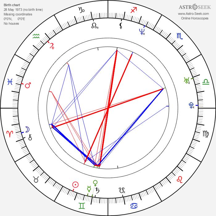 Marko Iversen Kanic - Astrology Natal Birth Chart