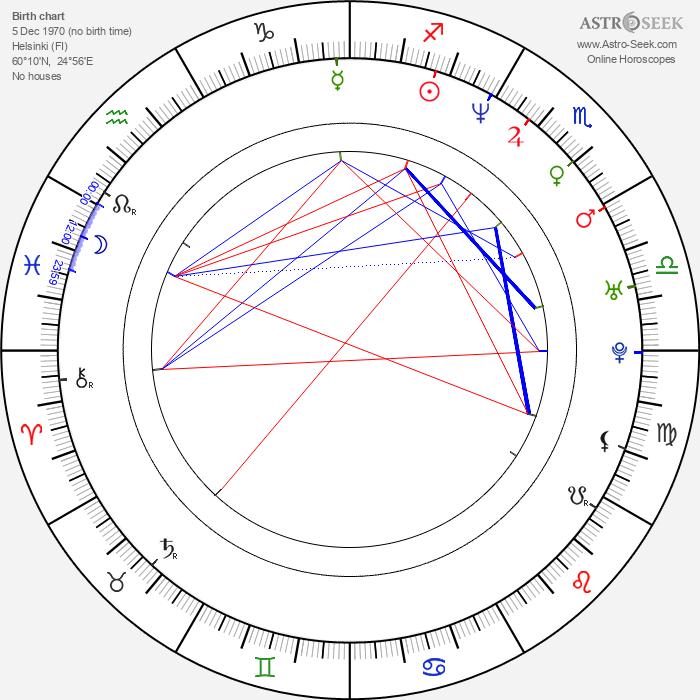Marko Saaresto - Astrology Natal Birth Chart