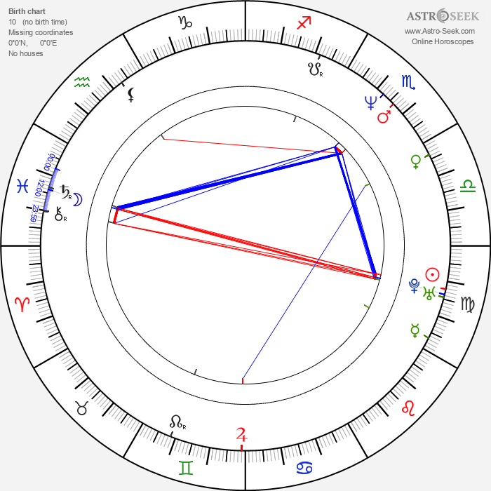 Marko Sanginetto - Astrology Natal Birth Chart