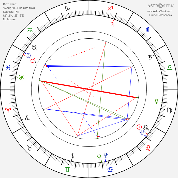 Marko Tapio - Astrology Natal Birth Chart