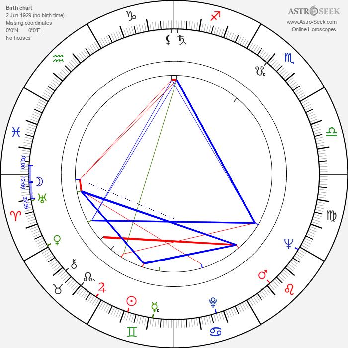 Marko Todorović - Astrology Natal Birth Chart