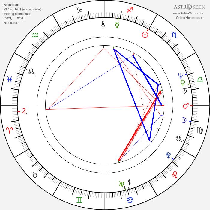 Markus Bräutigam - Astrology Natal Birth Chart