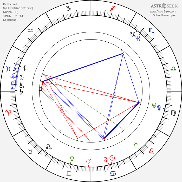 Markus H. Eberhard - Astrology Natal Birth Chart