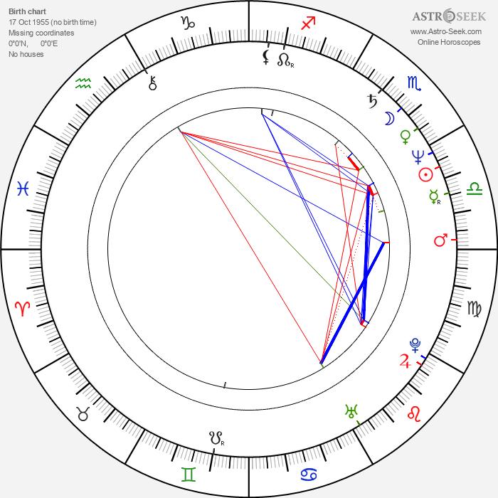 Markus Imboden - Astrology Natal Birth Chart