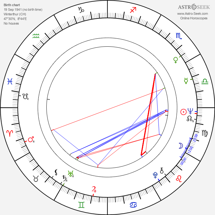 Markus Imhoof - Astrology Natal Birth Chart
