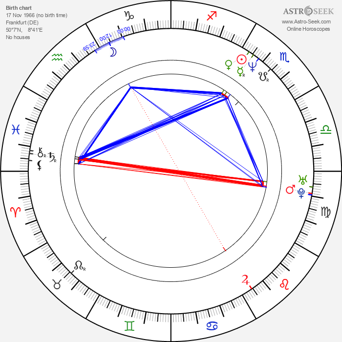 Markus Löffel - Astrology Natal Birth Chart