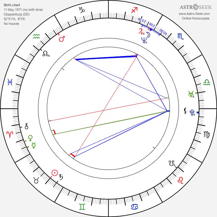 Markus Meyer - Astrology Natal Birth Chart