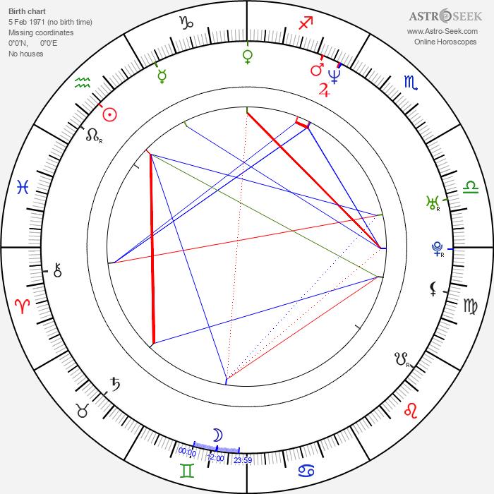 Markus Redmond - Astrology Natal Birth Chart