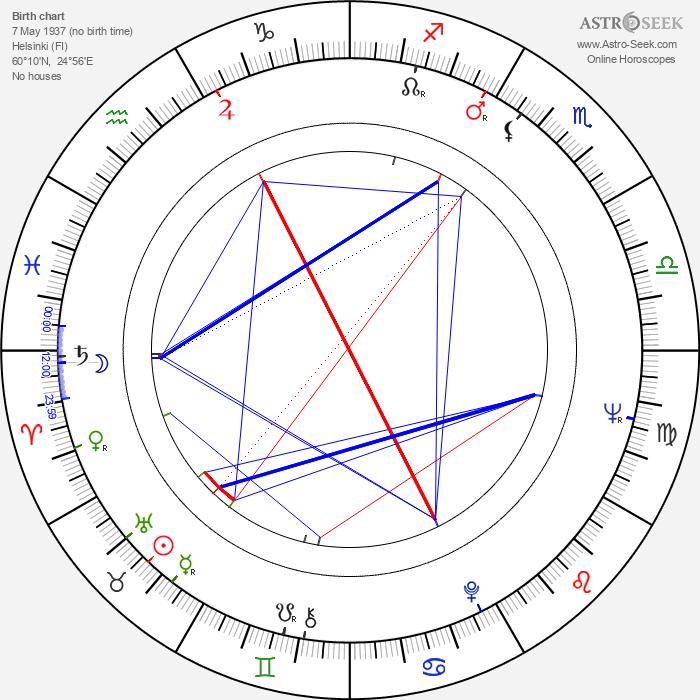 Markus Similä - Astrology Natal Birth Chart