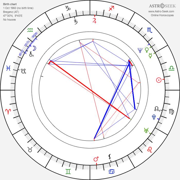 Markus Wolfahrt - Astrology Natal Birth Chart