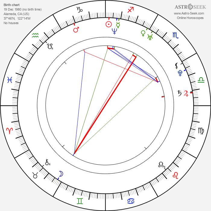 Marla Sokoloff - Astrology Natal Birth Chart