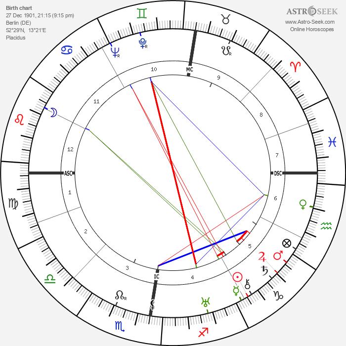 Marlene Dietrich - Astrology Natal Birth Chart