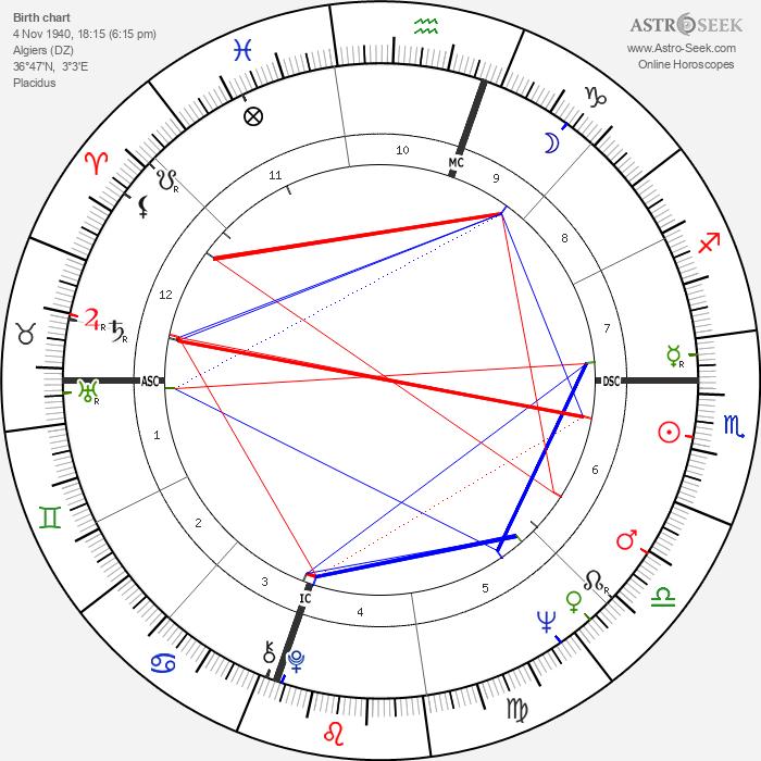 Marlène Jobert - Astrology Natal Birth Chart