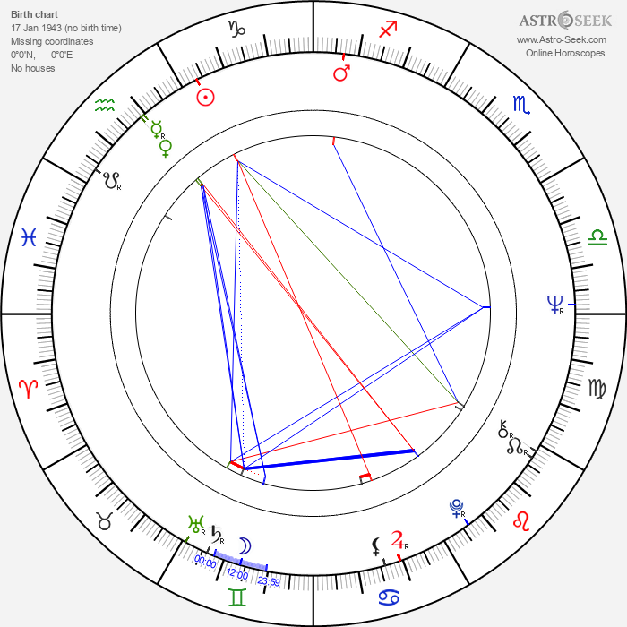 Marlene Rahn - Astrology Natal Birth Chart