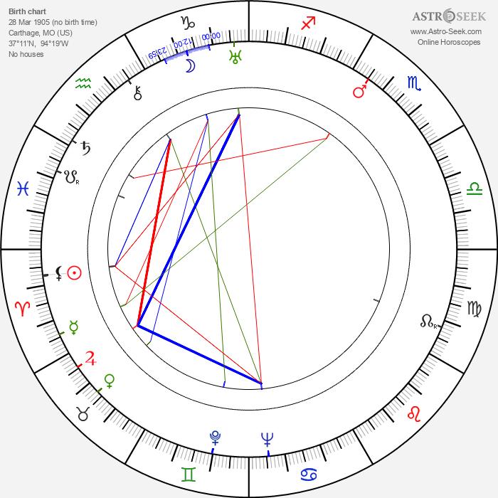 Marlin Perkins - Astrology Natal Birth Chart