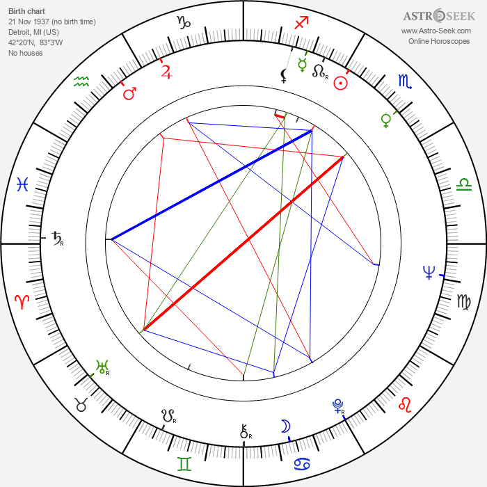 Marlo Thomas - Astrology Natal Birth Chart