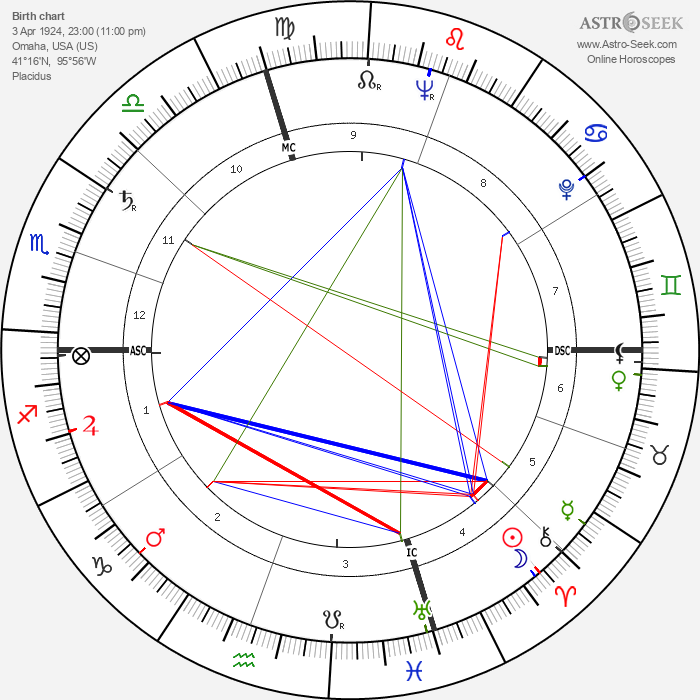 Marlon Brando - Astrology Natal Birth Chart