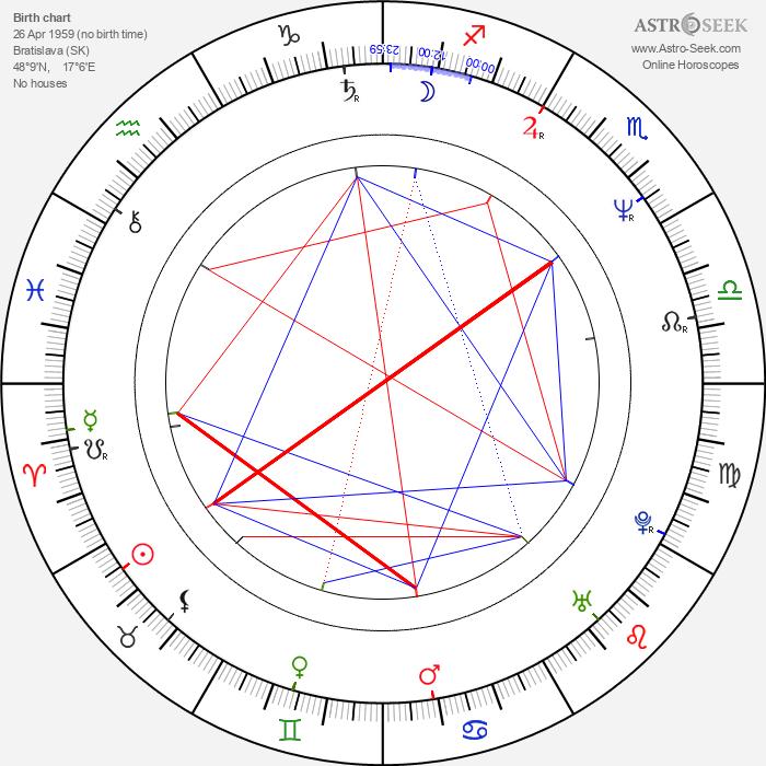 Maroš Kramár - Astrology Natal Birth Chart