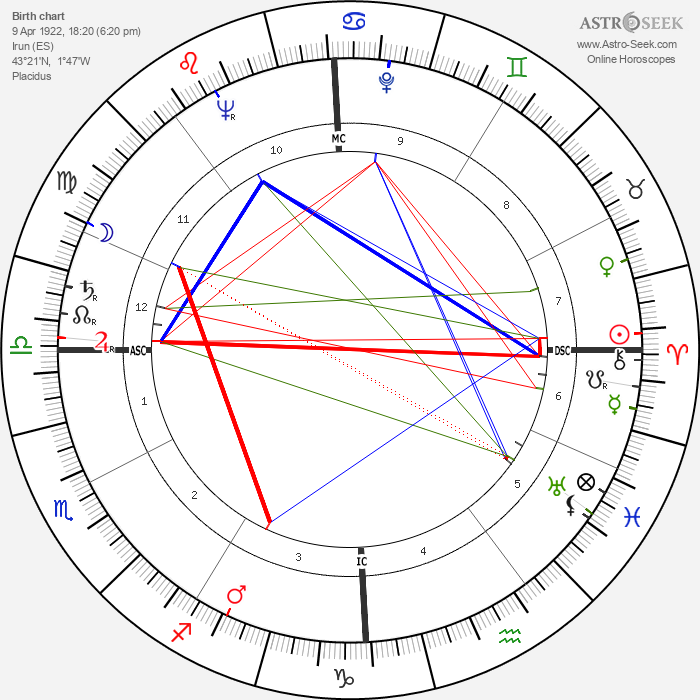Marques de Araciel - Astrology Natal Birth Chart