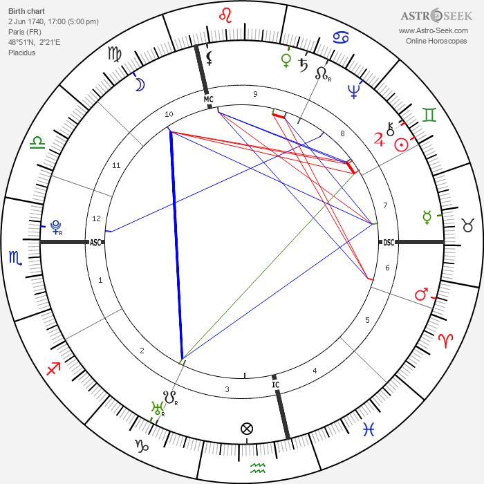 Marquis de Sade - Astrology Natal Birth Chart