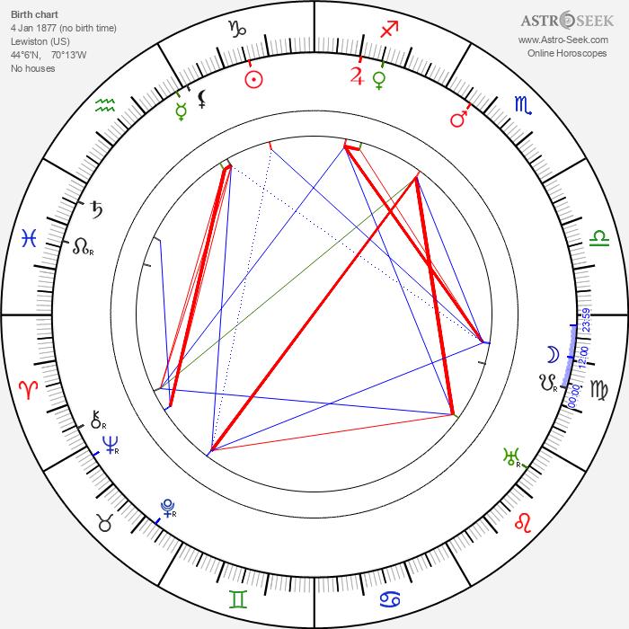 Marsden Hartley - Astrology Natal Birth Chart