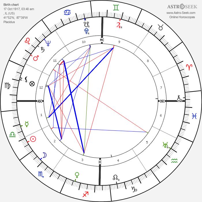 Marsha Hunt - Astrology Natal Birth Chart