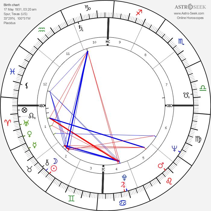 Marshall Applewhite - Astrology Natal Birth Chart