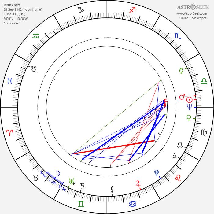 Marshall Bell - Astrology Natal Birth Chart