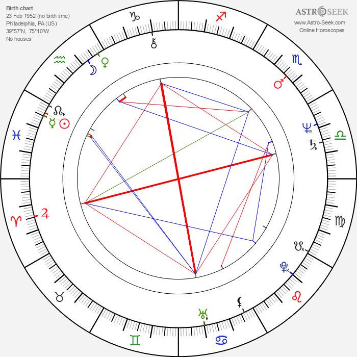 Marshall Herskovitz - Astrology Natal Birth Chart