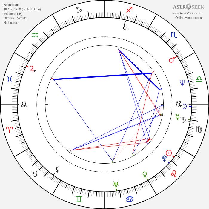 Marshall Manesh - Astrology Natal Birth Chart
