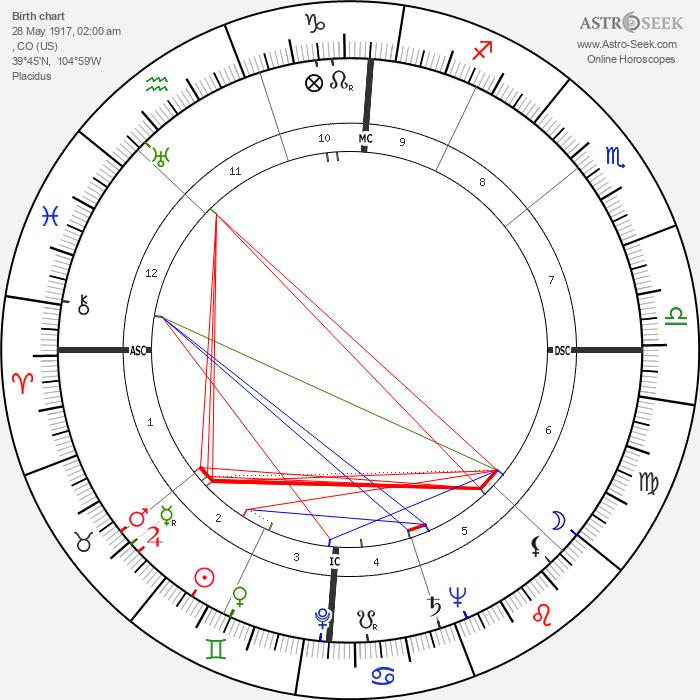Marshall Reed - Astrology Natal Birth Chart