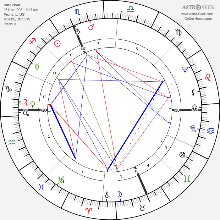 Marshall Thompson - Astrology Natal Birth Chart