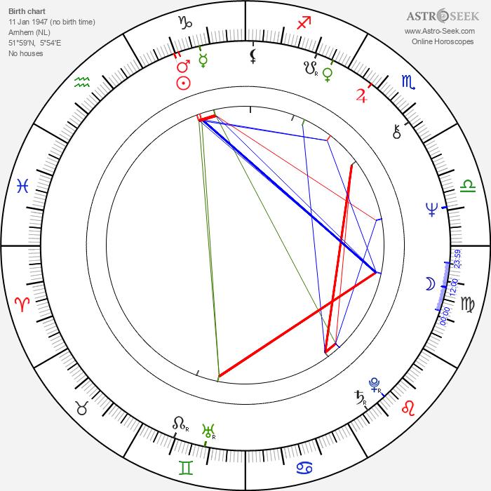 Mart Smeets - Astrology Natal Birth Chart