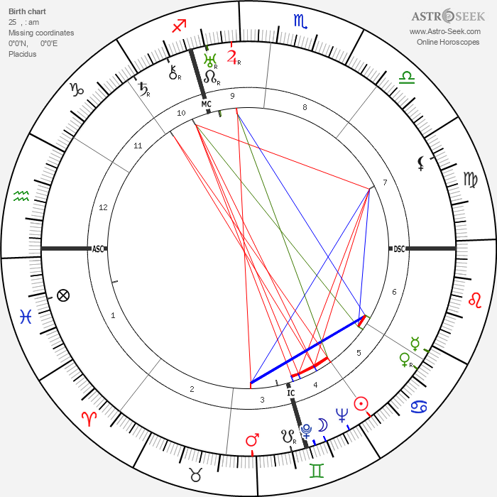 Marta Abba - Astrology Natal Birth Chart