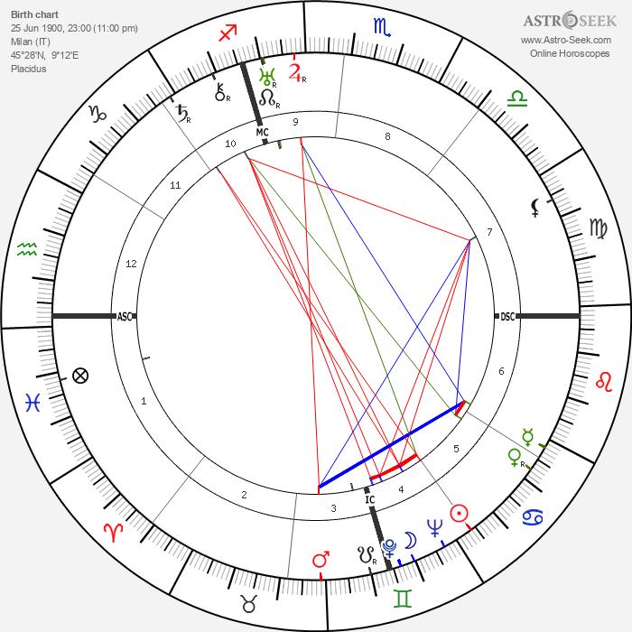 Marta Abba - Astrology Natal Birth Chart