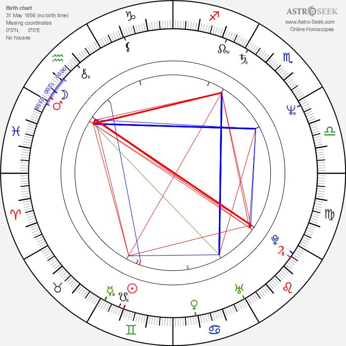 Marta Bayerová - Astrology Natal Birth Chart