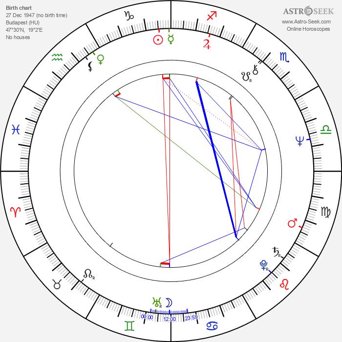 Márta Benkö - Astrology Natal Birth Chart