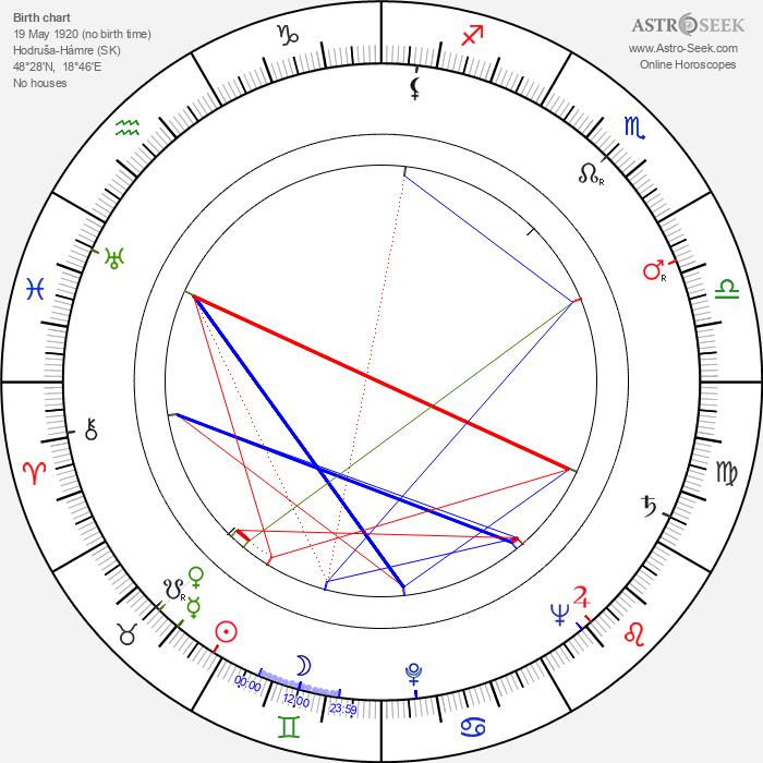 Marta Černická - Astrology Natal Birth Chart