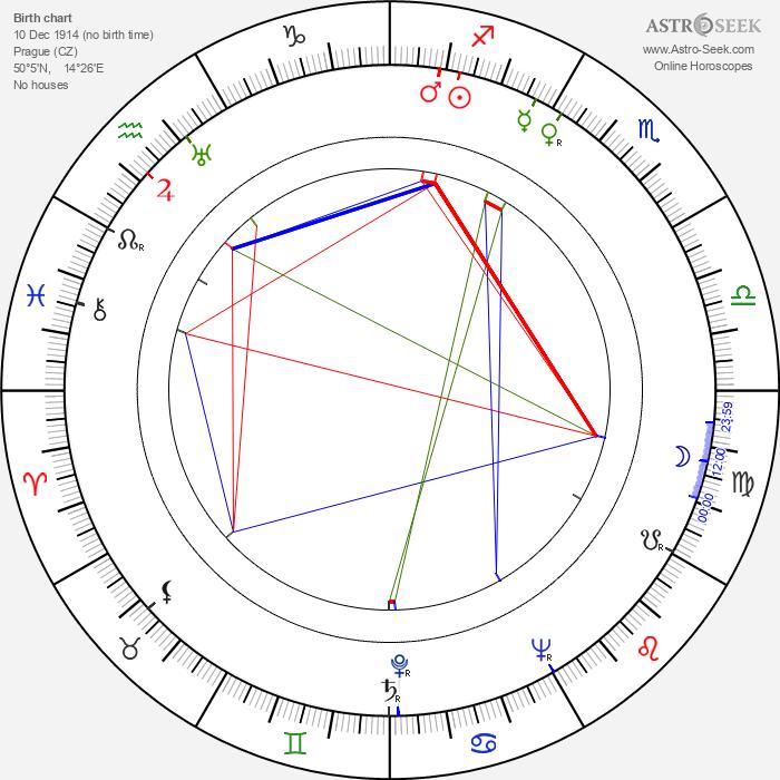 Marta Fričová - Astrology Natal Birth Chart