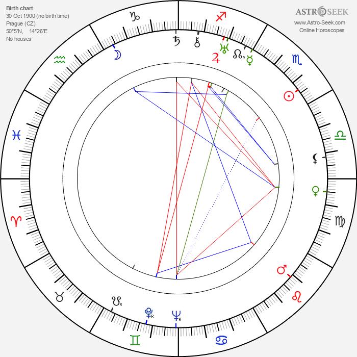 Marta Friedmanová - Astrology Natal Birth Chart