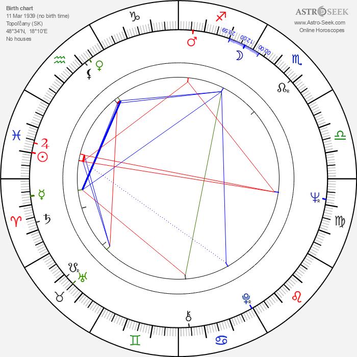 Marta Gogálová - Astrology Natal Birth Chart