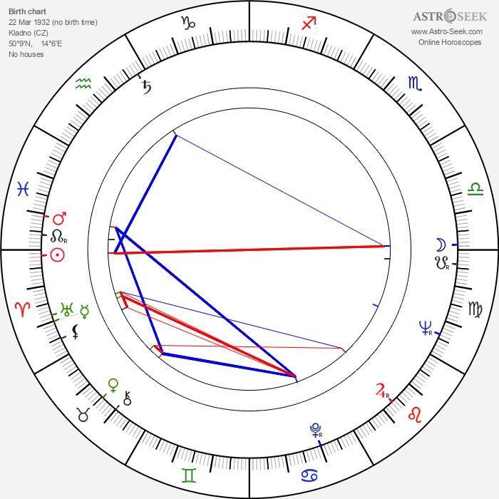Marta Jiráčková - Astrology Natal Birth Chart